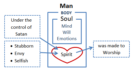 Man: Body, Soul & Spirit