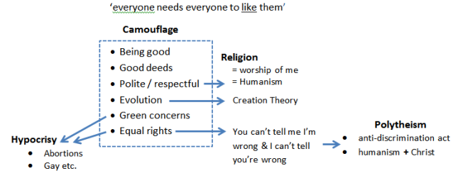 Religion = Worship of Me = Humanism